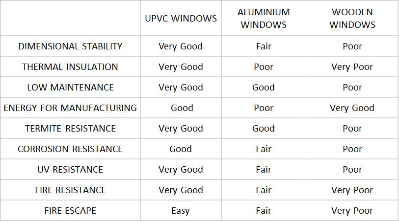 Why Upvc Double Glazed Windows Auckland Kiwi Windows